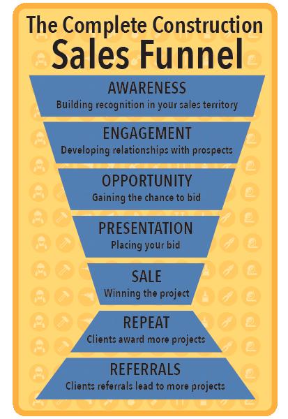 construction marketing sales funnel