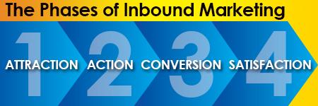 industrial inbound marketing